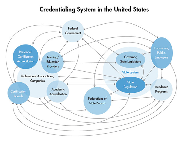 Credentialing System in the United States